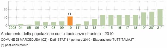 Grafico andamento popolazione stranieri Comune di Marcedusa (CZ)