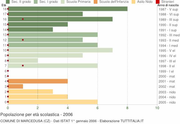 Grafico Popolazione in età scolastica - Marcedusa 2006