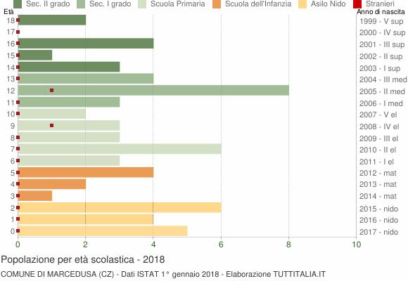 Grafico Popolazione in età scolastica - Marcedusa 2018
