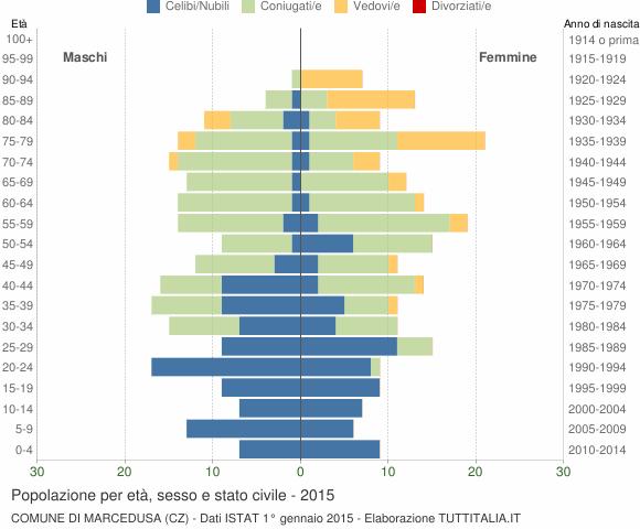 Grafico Popolazione per età, sesso e stato civile Comune di Marcedusa (CZ)