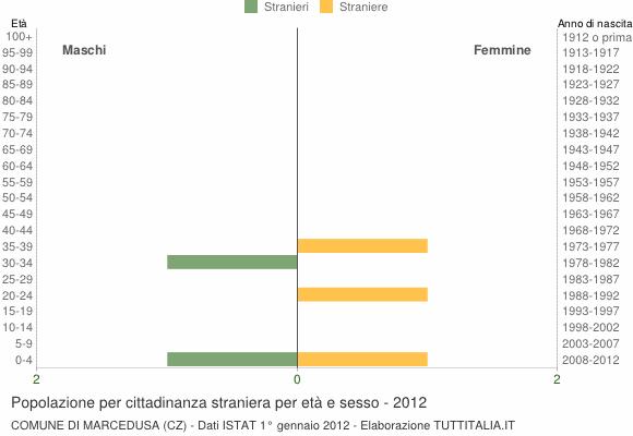 Grafico cittadini stranieri - Marcedusa 2012