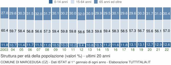 Grafico struttura della popolazione Comune di Marcedusa (CZ)