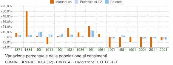 Grafico variazione percentuale della popolazione Comune di Marcedusa (CZ)