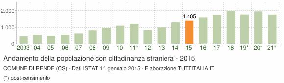 Grafico andamento popolazione stranieri Comune di Rende (CS)