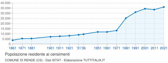 Grafico andamento storico popolazione Comune di Rende (CS)