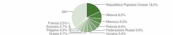Grafico cittadinanza stranieri - Rende 2006