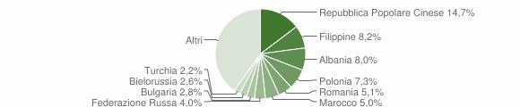 Grafico cittadinanza stranieri - Rende 2008