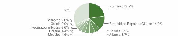 Grafico cittadinanza stranieri - Rende 2010