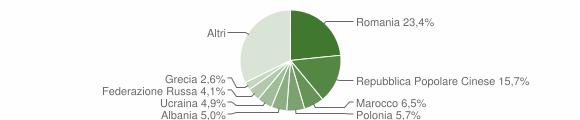 Grafico cittadinanza stranieri - Rende 2011