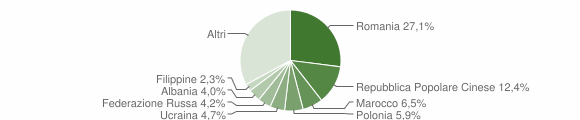 Grafico cittadinanza stranieri - Rende 2012