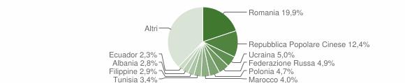Grafico cittadinanza stranieri - Rende 2014