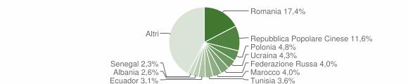 Grafico cittadinanza stranieri - Rende 2016