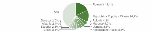 Grafico cittadinanza stranieri - Rende 2017