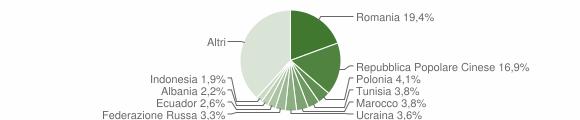 Grafico cittadinanza stranieri - Rende 2018