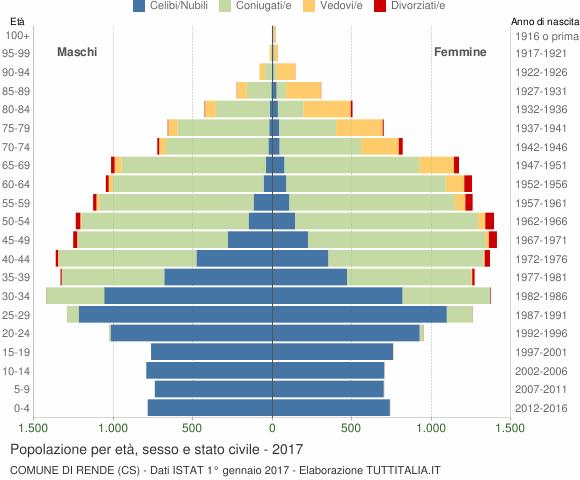 Grafico Popolazione per età, sesso e stato civile Comune di Rende (CS)