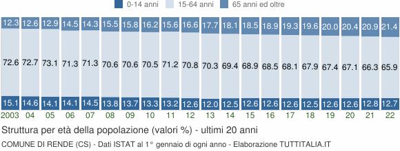Grafico struttura della popolazione Comune di Rende (CS)
