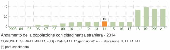 Grafico andamento popolazione stranieri Comune di Serra d'Aiello (CS)