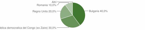 Grafico cittadinanza stranieri - Serra d'Aiello 2014