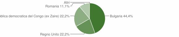Grafico cittadinanza stranieri - Serra d'Aiello 2016