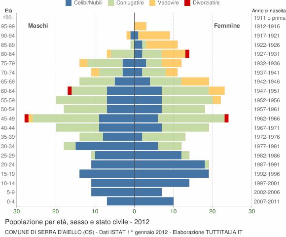 Grafico Popolazione per età, sesso e stato civile Comune di Serra d'Aiello (CS)
