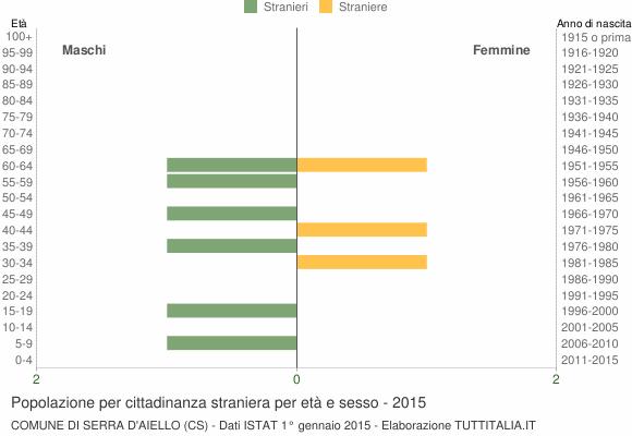 Grafico cittadini stranieri - Serra d'Aiello 2015