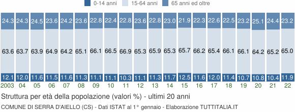 Grafico struttura della popolazione Comune di Serra d'Aiello (CS)