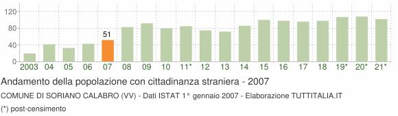 Grafico andamento popolazione stranieri Comune di Soriano Calabro (VV)