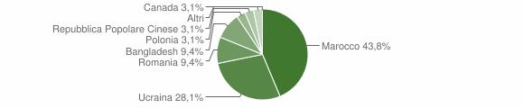 Grafico cittadinanza stranieri - Soriano Calabro 2005
