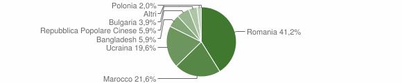 Grafico cittadinanza stranieri - Soriano Calabro 2007