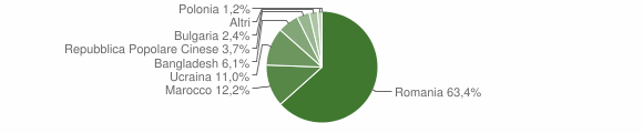 Grafico cittadinanza stranieri - Soriano Calabro 2008