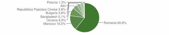 Grafico cittadinanza stranieri - Soriano Calabro 2010