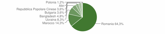Grafico cittadinanza stranieri - Soriano Calabro 2011