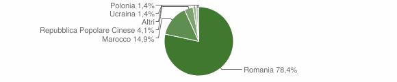 Grafico cittadinanza stranieri - Soriano Calabro 2012