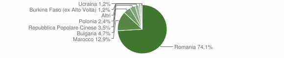 Grafico cittadinanza stranieri - Soriano Calabro 2014