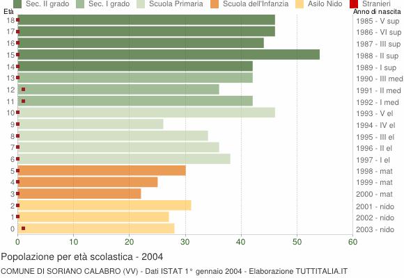 Grafico Popolazione in età scolastica - Soriano Calabro 2004