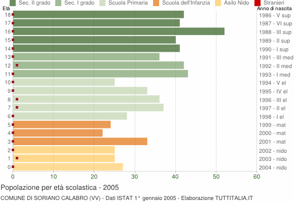 Grafico Popolazione in età scolastica - Soriano Calabro 2005
