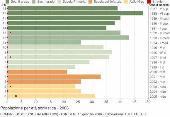 Grafico Popolazione in età scolastica - Soriano Calabro 2006