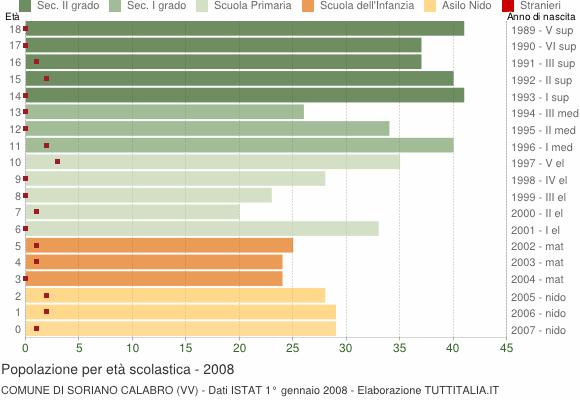 Grafico Popolazione in età scolastica - Soriano Calabro 2008