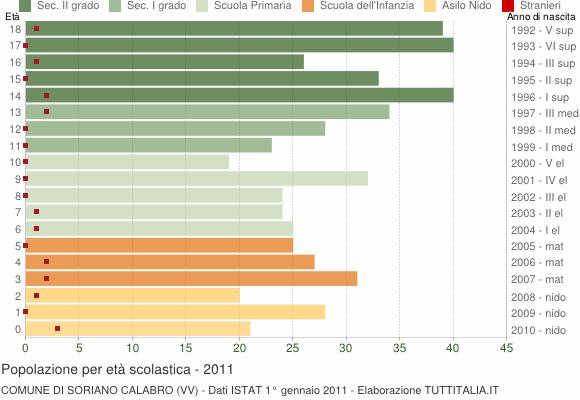 Grafico Popolazione in età scolastica - Soriano Calabro 2011