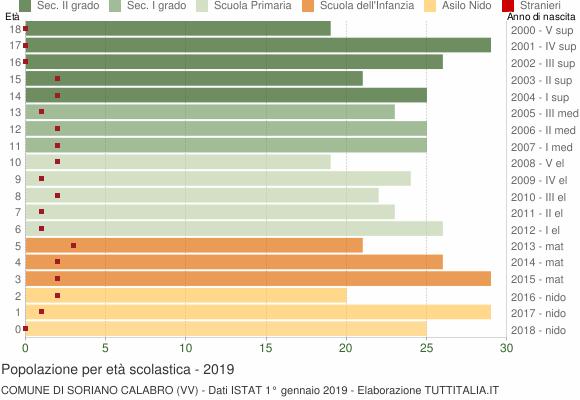 Grafico Popolazione in età scolastica - Soriano Calabro 2019