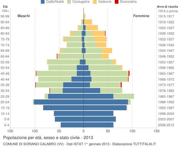 Grafico Popolazione per età, sesso e stato civile Comune di Soriano Calabro (VV)