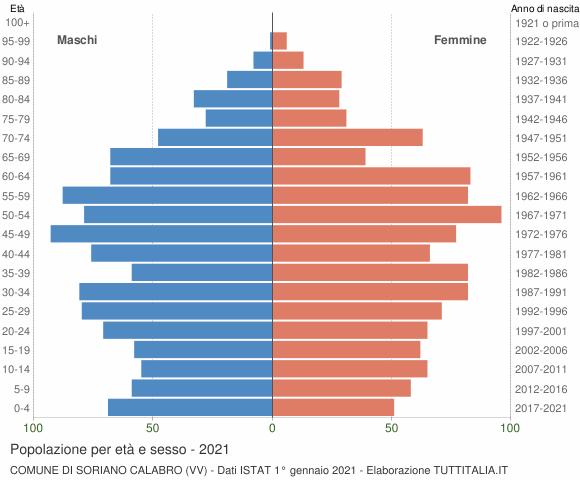 Grafico Popolazione per età e sesso Comune di Soriano Calabro (VV)