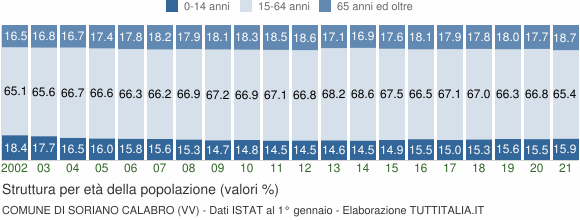 Grafico struttura della popolazione Comune di Soriano Calabro (VV)