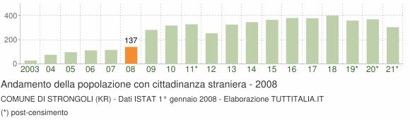 Grafico andamento popolazione stranieri Comune di Strongoli (KR)