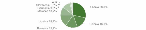 Grafico cittadinanza stranieri - Strongoli 2007