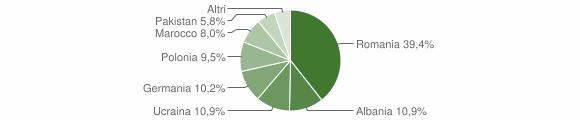 Grafico cittadinanza stranieri - Strongoli 2008