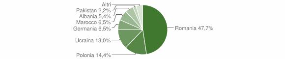 Grafico cittadinanza stranieri - Strongoli 2009