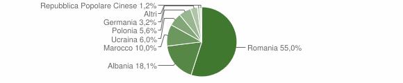 Grafico cittadinanza stranieri - Strongoli 2012