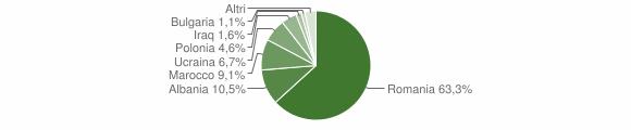 Grafico cittadinanza stranieri - Strongoli 2017