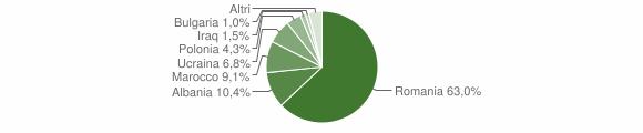 Grafico cittadinanza stranieri - Strongoli 2018